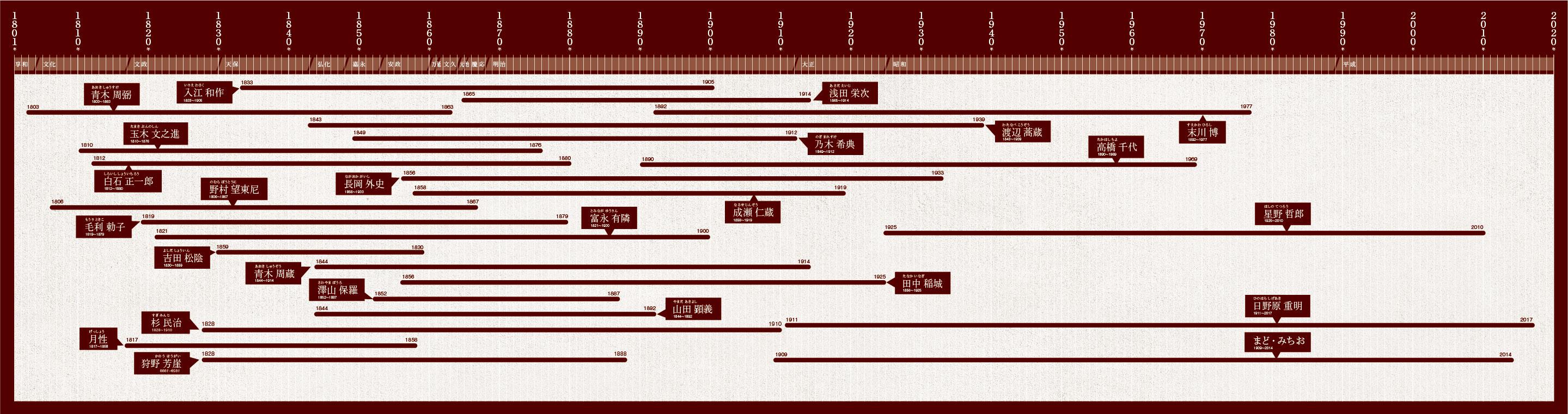 人を創る年表