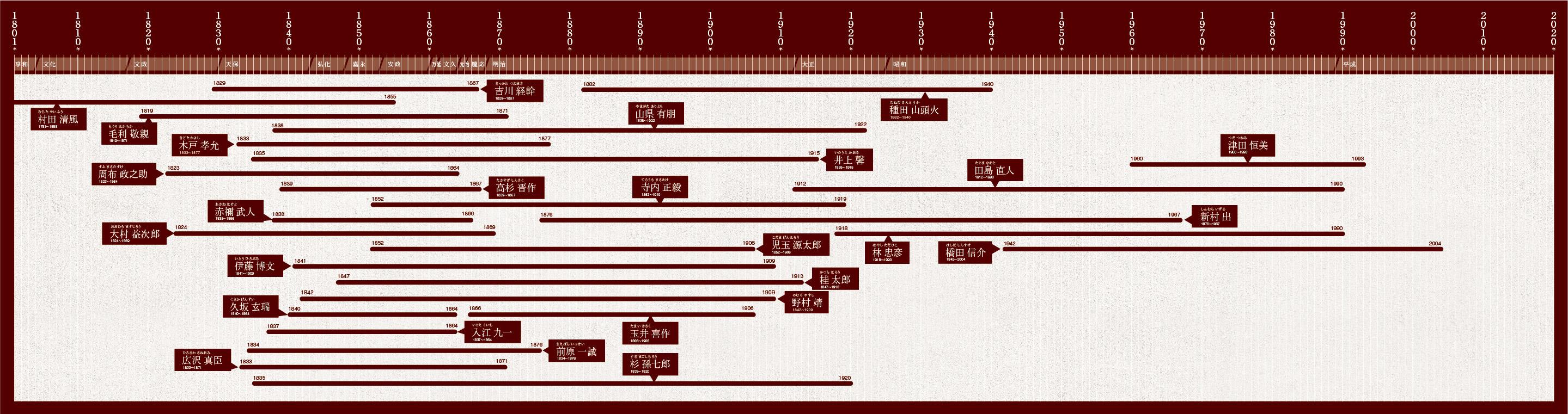 時代を創る年表