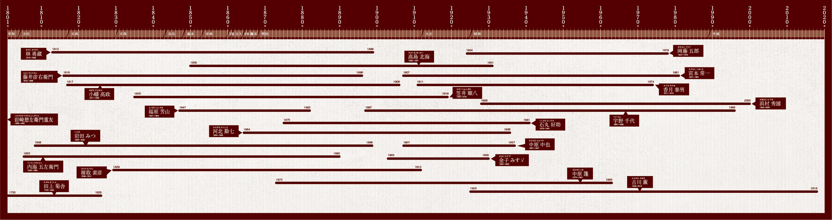 郷土を創る年表