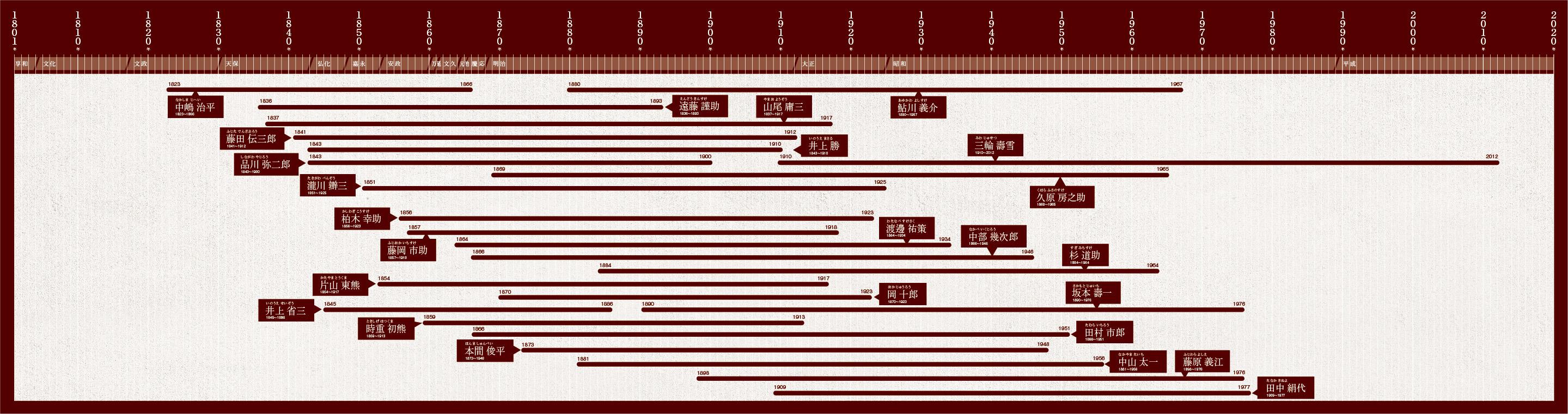 産業を創る年表